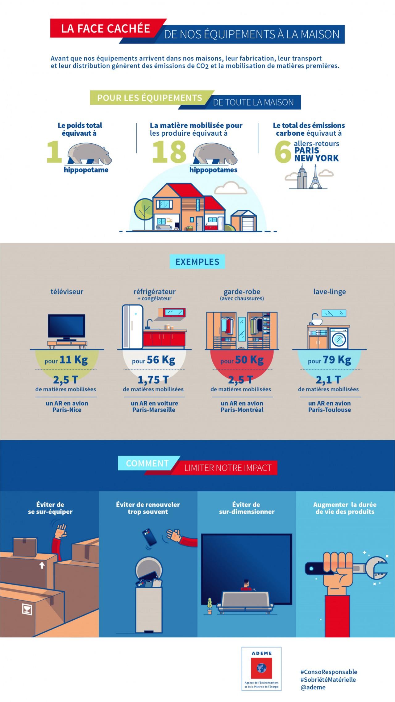 L'impact de nos biens de consommation et équipements électroménagers sur l'environnement