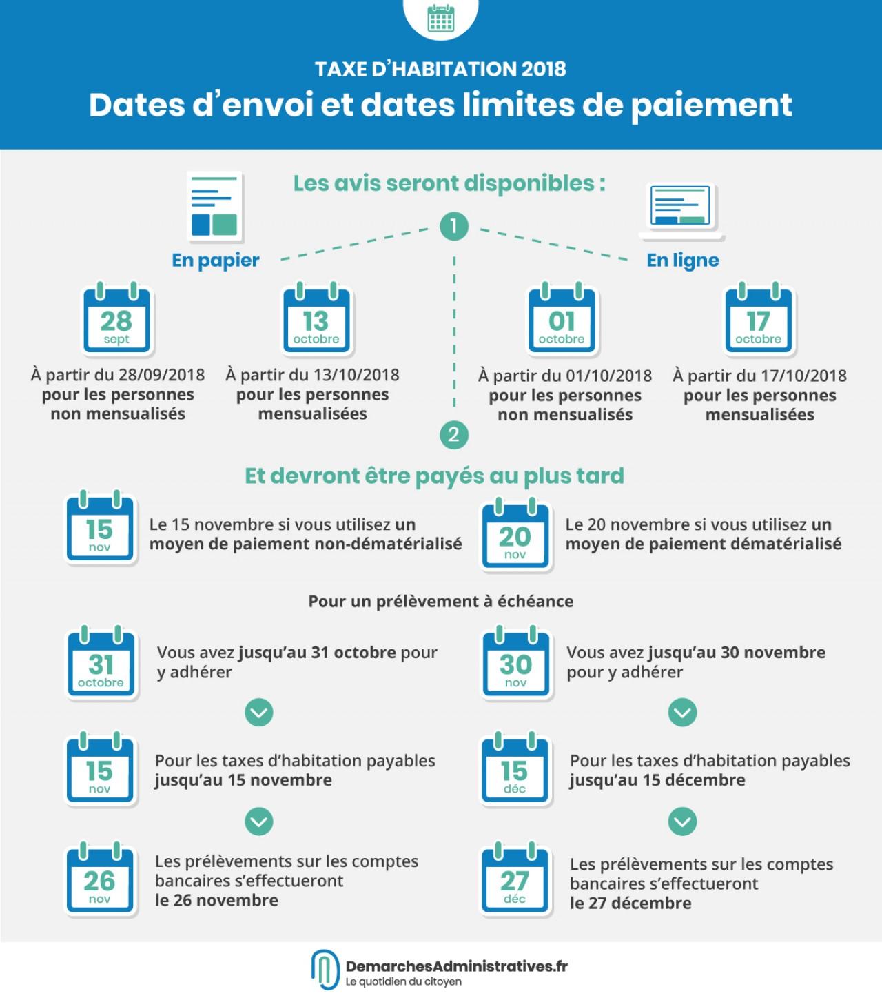 Taxe D Habitation 2018 Dates De Reception Des Avis Et Dates