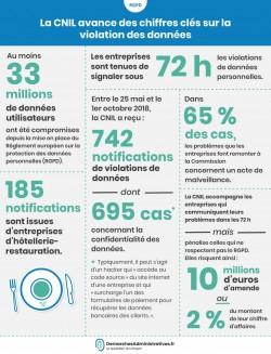 742 notifications de violation de données personnelles reçues en 4 mois par la CNIL