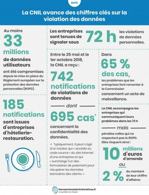 Premier bilan CNIL RGPD : 742 notifications de violation de données personnelles reçues en 4 mois