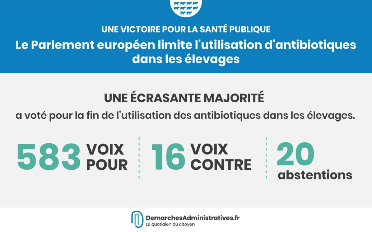 Le Parlement européen limite l'utilisation d'antibiotiques dans les élevages