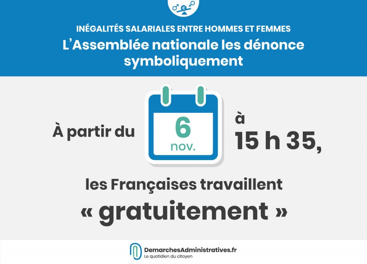 L'Assemblée a dénoncé symboliquement le 6 novembre à 15h35 les inégalités salariales entre femmes et hommes