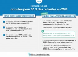 Hausse CSG annulée pour 30 % des retraités en 2019