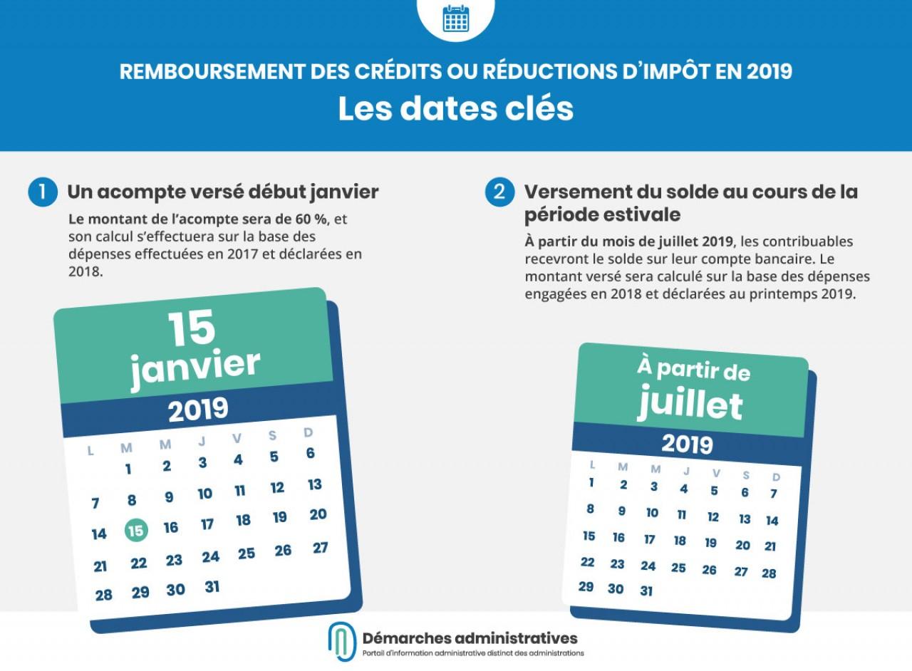 Remboursement des crédits et réductions d'impôt pour 2019