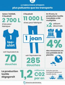 Soldes : les vêtements 2e source de pollution mondiale