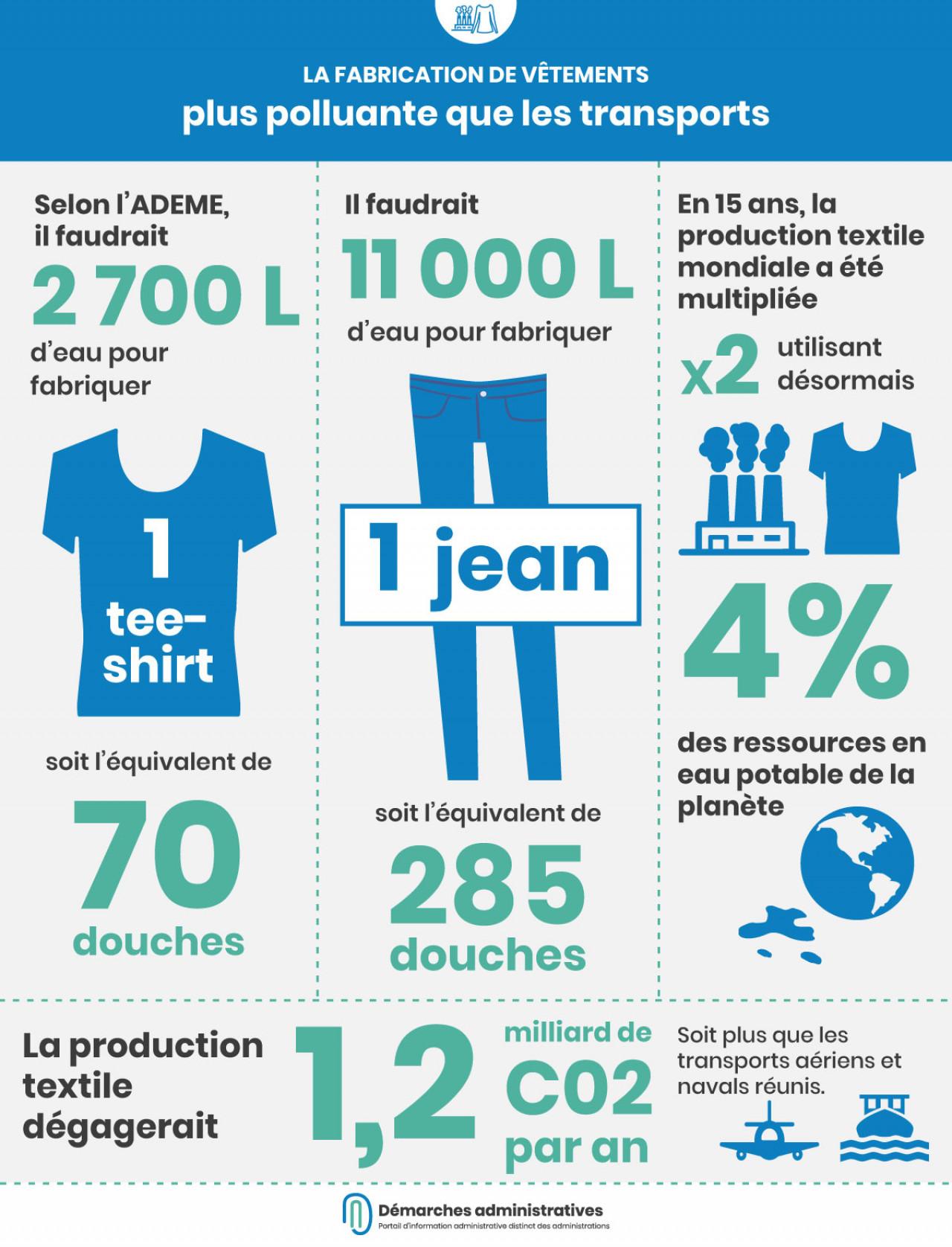 La fabrication de vêtements est plus polluante que les transports