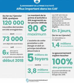 Demandes de prime d'activité en augmentation au sein des CAF en 2019 : quelles sont les démarches pour en bénéficier?