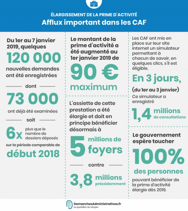 Demarches Administratives Quotidien D Actualites Administratives
