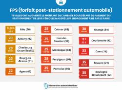 FPS : des amendes de stationnement en hausse dans 15 villes malgré la promesse des maires