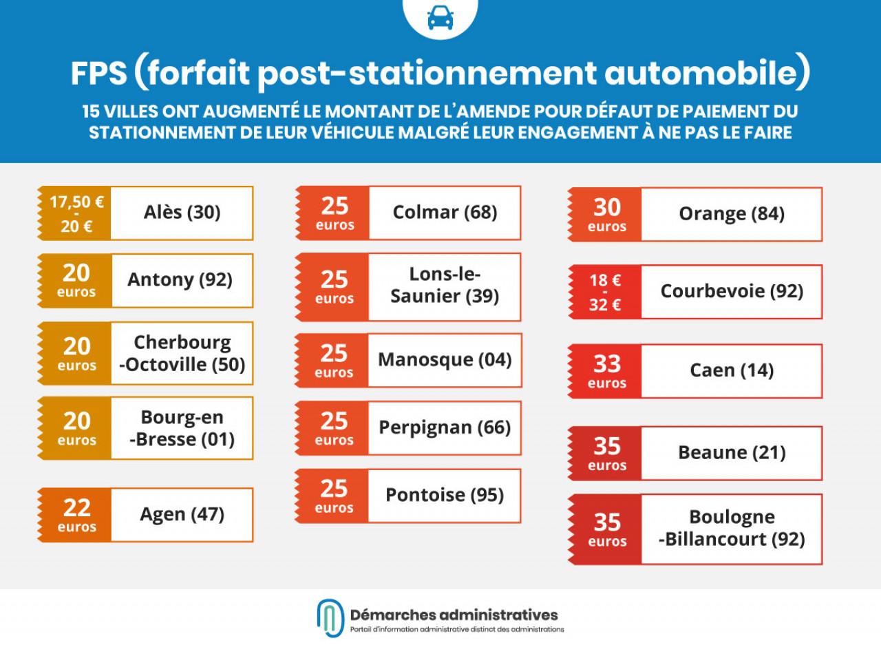 15 communes ont augmenté leur forfait post-stationnement malgré leur engagement