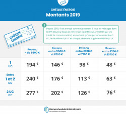 Chèques énergie: calendrier2019 d'envoi par département