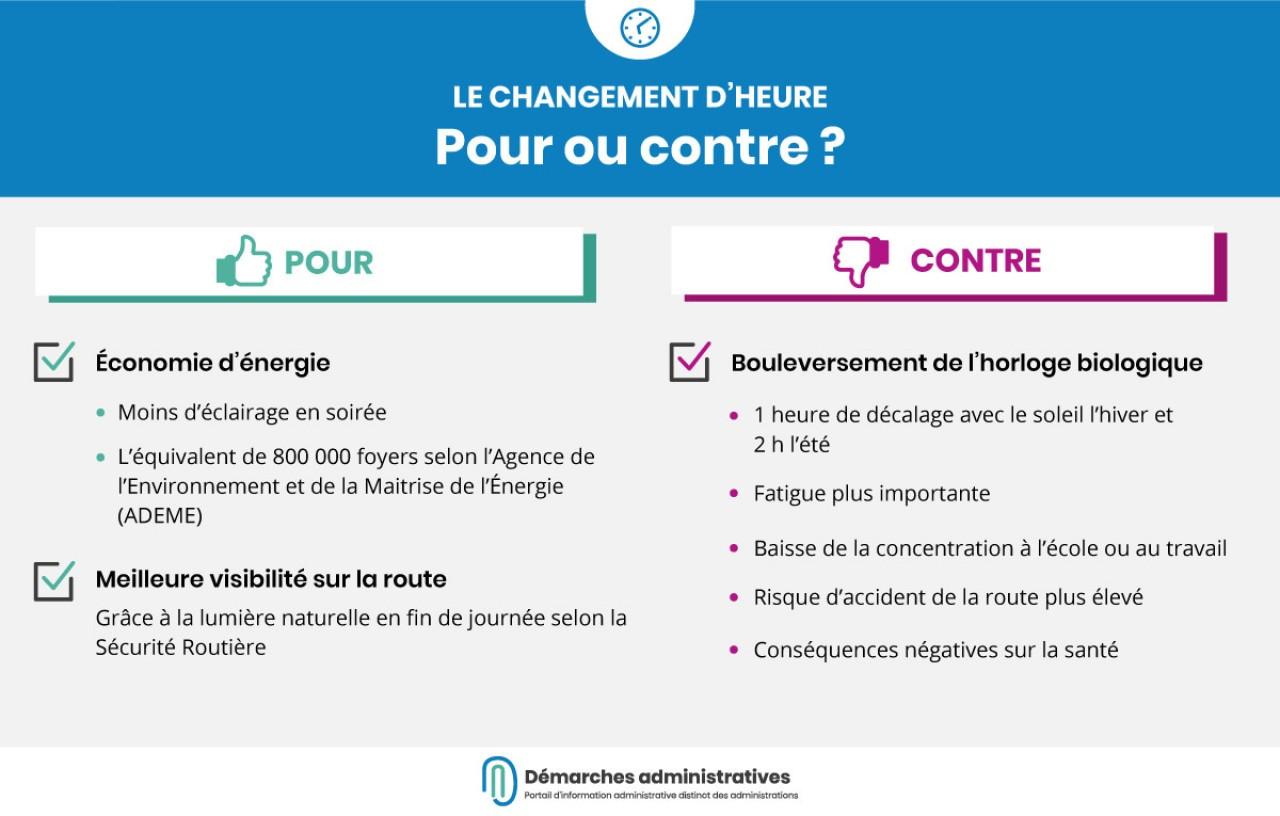 Changement d'heure : la consultation citoyenne en ligne a pris fin le 3 mars à minuit