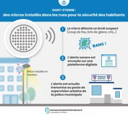 Micros surveillance Saint-Étienne: tests dans la rue à partir du mois de mars