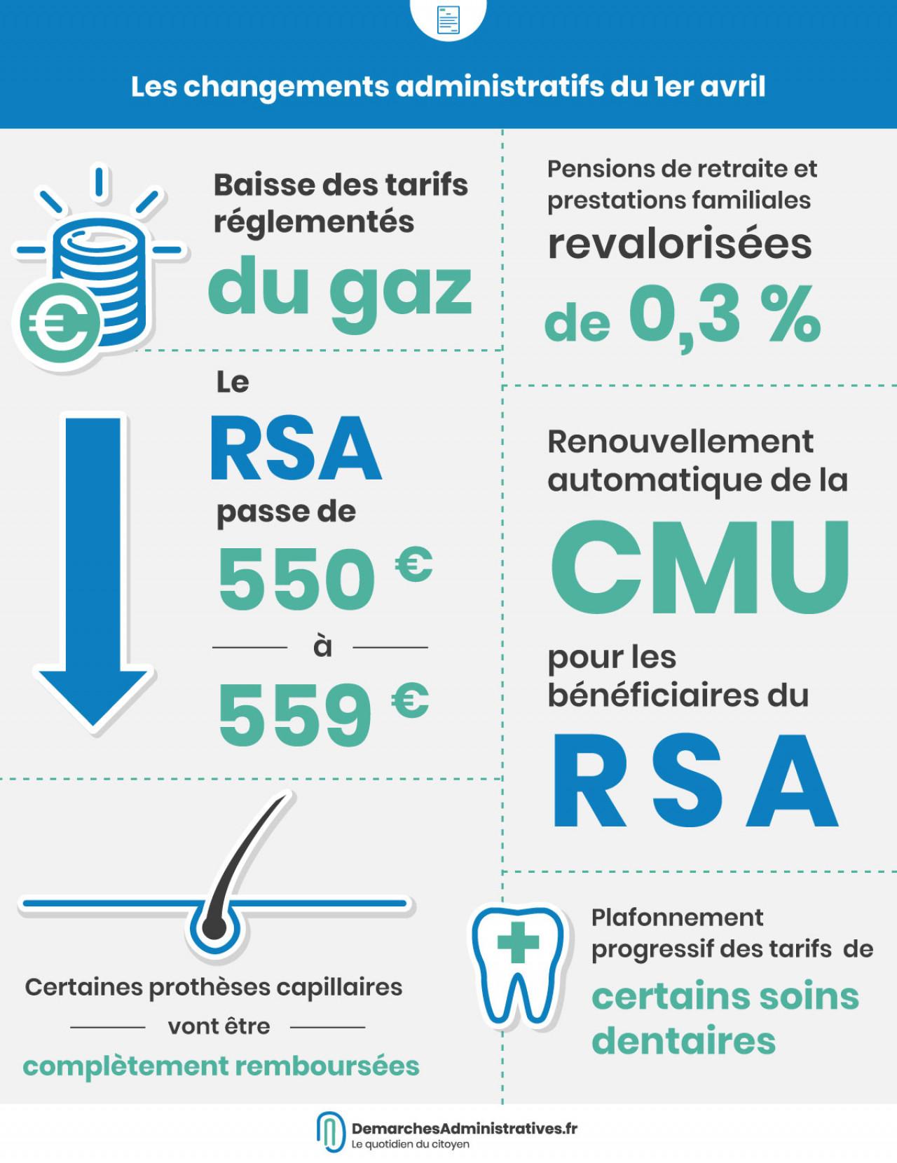 Hausse du RSA, gaz réglementé en baisse, soins dentaires et capillaires plafonnés, CMU automatique