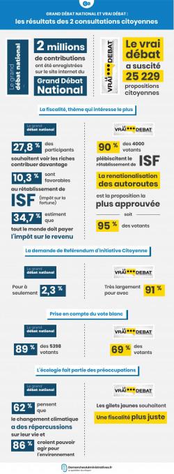 Grand Débat National et Vrai Débat : les résultats des 2 consultations citoyennes