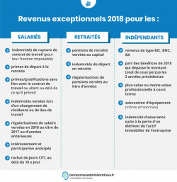 Revenus exceptionnels2018: comment les déclarer en 2019?