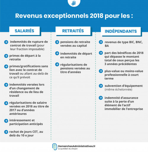 Déclarer ses revenus exceptionnels de 2018 sur la déclaration d'impôt2019