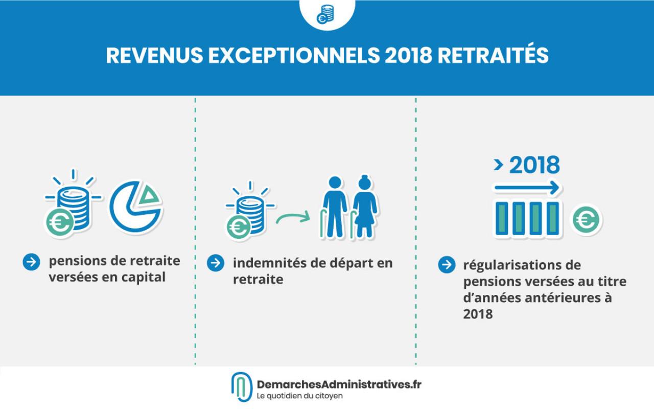 Revenus exceptionnels 2018 : comment les déclarer en 2019?