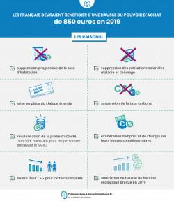 Pouvoir d'achat en hausse de 850 € en moyenne en 2019