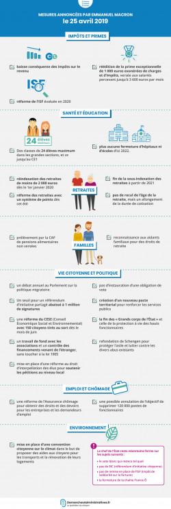 Annonces de Macron du 25 avril
