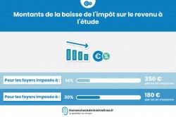 Baisse de 180 à 350€ par foyer de l'impôt sur le revenu à l'étude