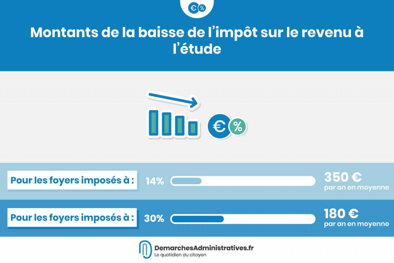 Vers une baisse de l'impôt sur le revenu de 180à 350€ annuel par ménage
