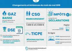Les changements et échéances de mai : CSG, gaz, carburant, déclaration d'impôt, dossier étudiant