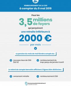 CSG remboursée le 9 mai pour les retraites de moins de 2 000 €