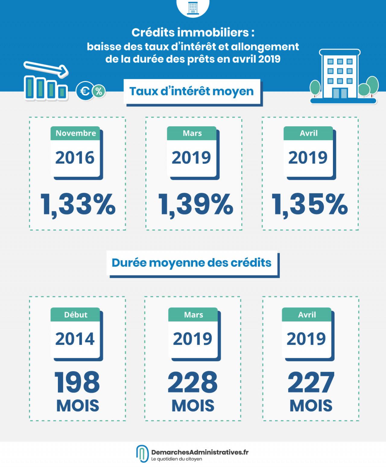 Taux D Interet Des Credits Immobiliers En Baisse En Avril