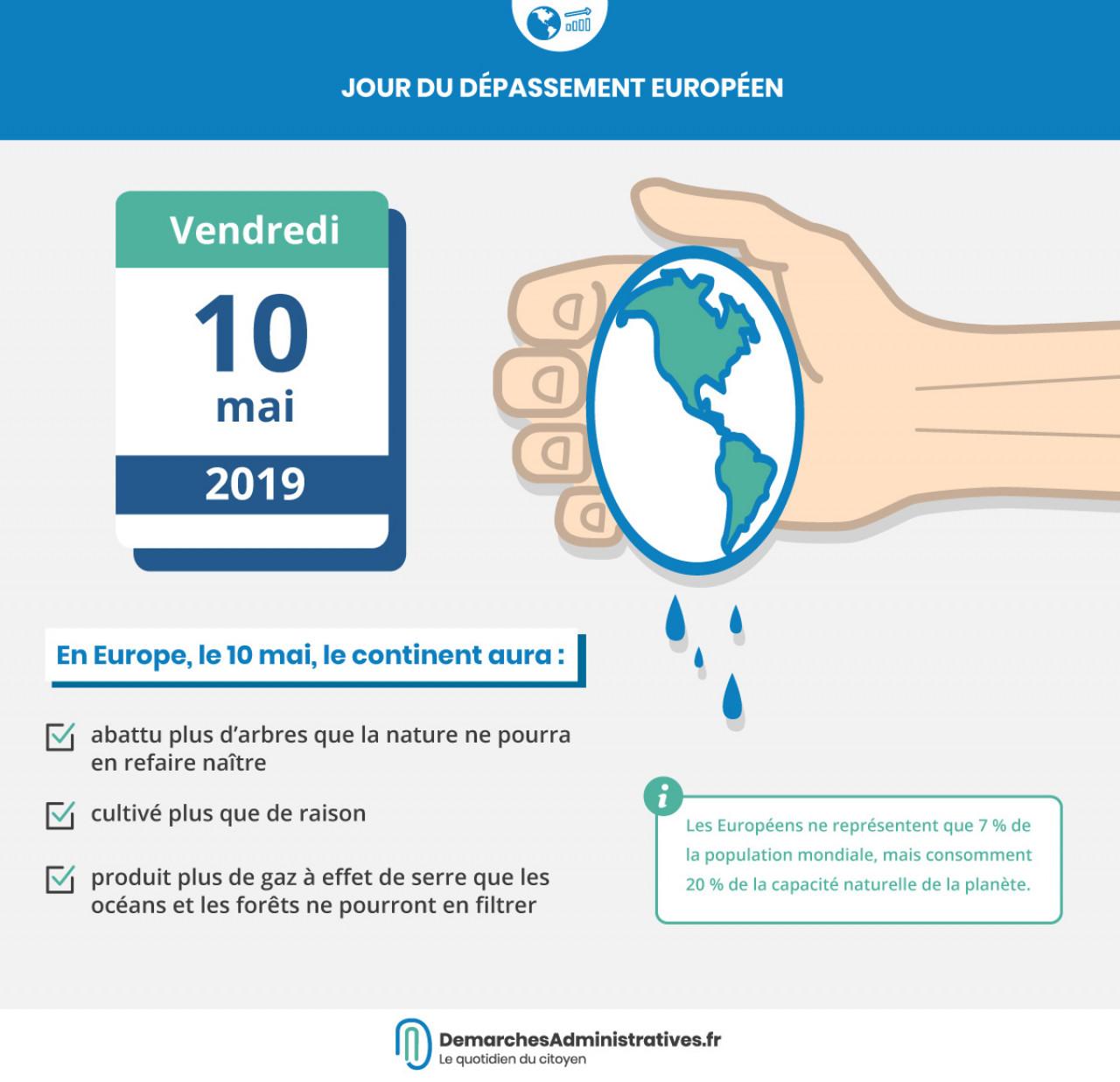 Ressources naturelles : Jour du dépassement européen le 10 mai