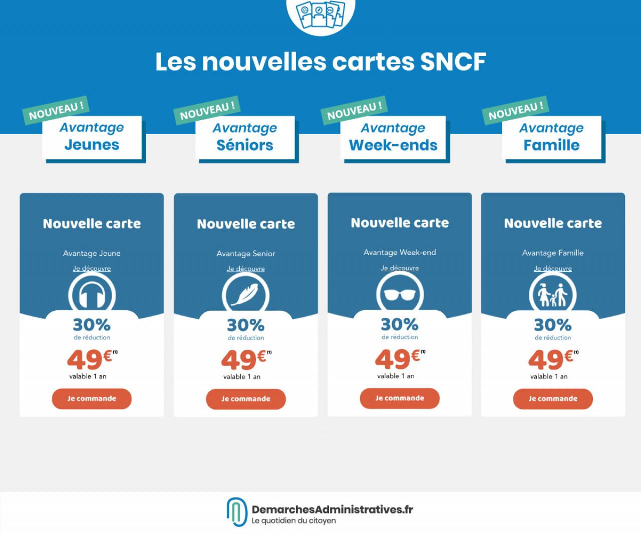 Cartes de réduction SNCF 2019