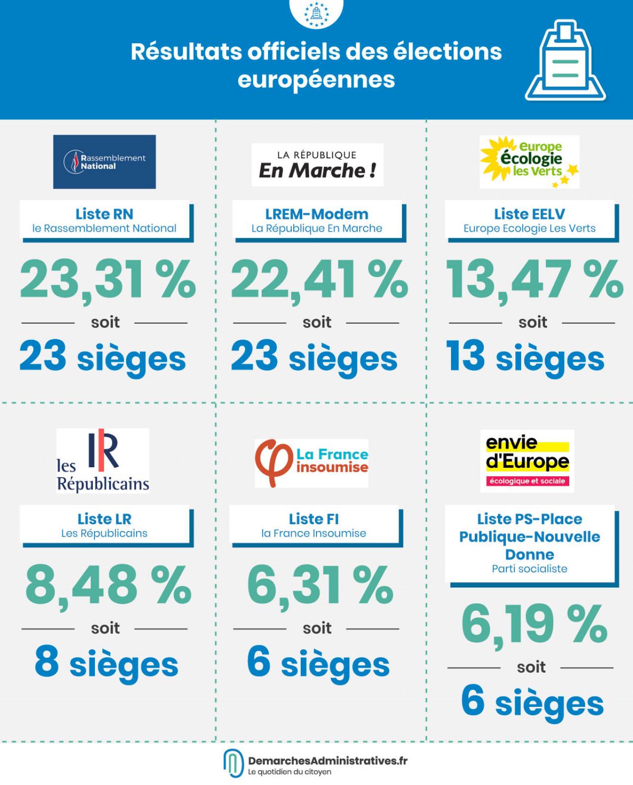 Résultats officiels des élections européennes