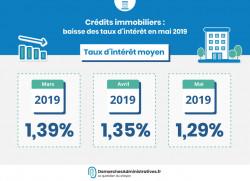 Crédits immobiliers : les taux d'intérêt continuent de baisser en mai
