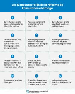 12 mesures de la réforme de l'assurance chômage