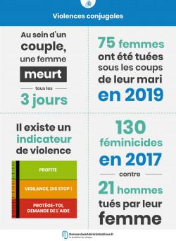 Le violentomètre mesure le degré de violence dans un couple