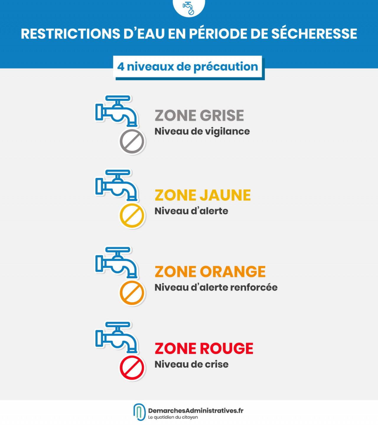 Restrictions d'eau : 64 départements concernés