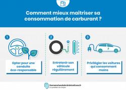 Comportements permettant de limiter sa consommation de carburant