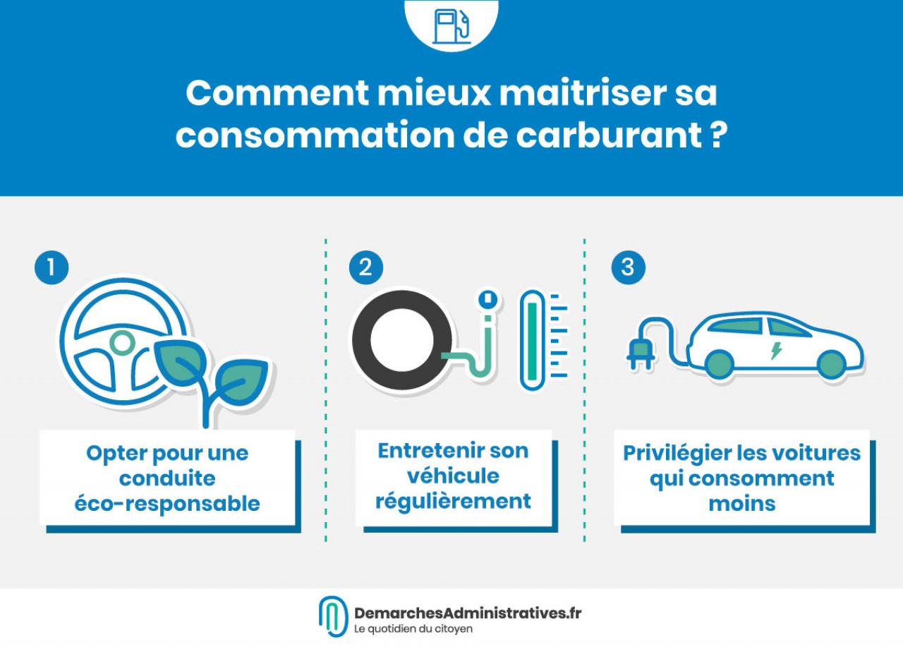 Consommation de carburant : quel comportement adopter pour la limiter?