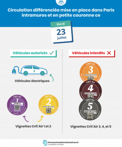 Circulation différenciée en région parisienne mardi 23 juillet