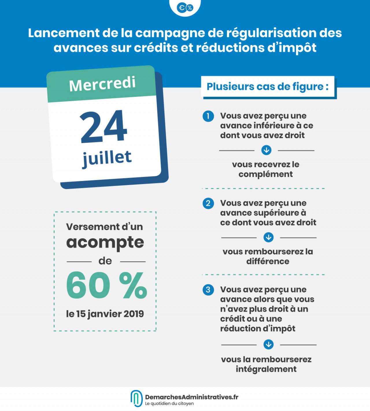 Crédits et réductions d'impôt : La campagne de régularisation a débuté le 24 juillet