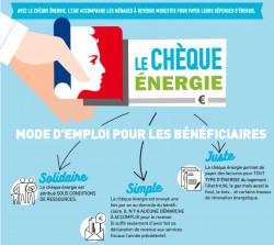 Chèques énergie 2019 utilisables jusqu'au 23 septembre 2020