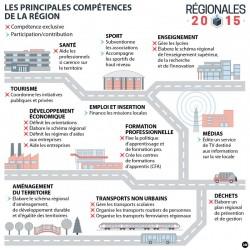 Second tour des élections régionales 2015, les candidats et les enjeux