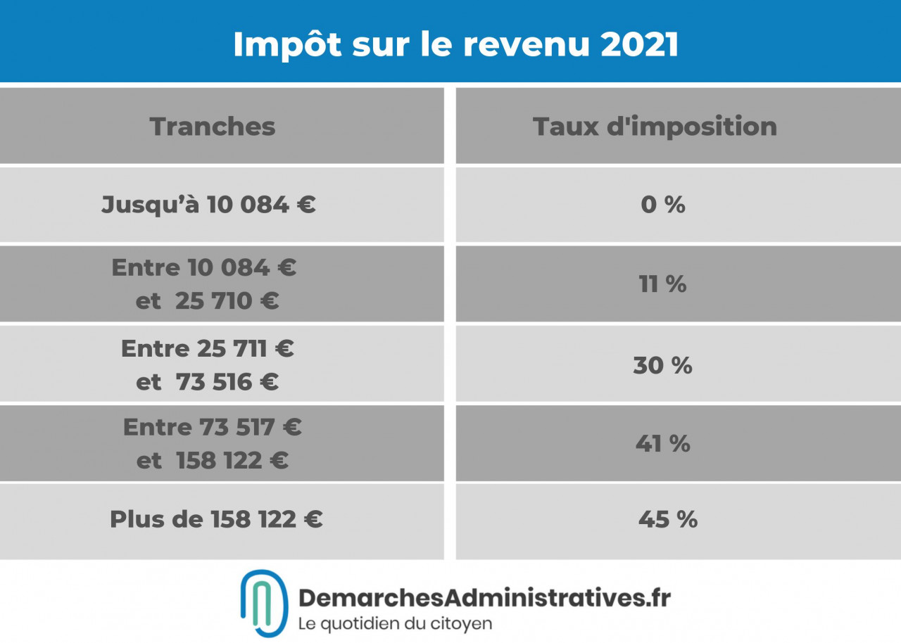Impôt sur le revenu, APL... Quels seront les principaux changements en 2021?