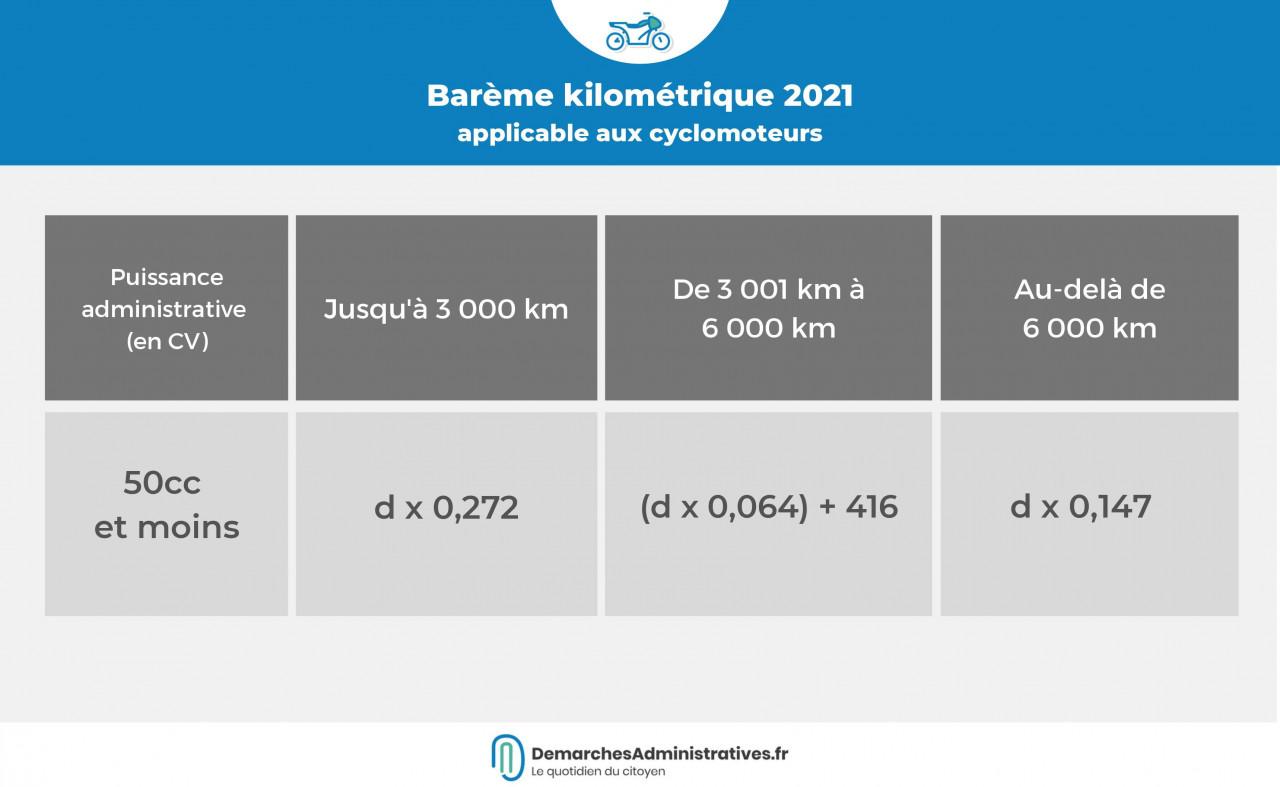 Voitures et deux-roues : le barème des frais kilométriques 2021