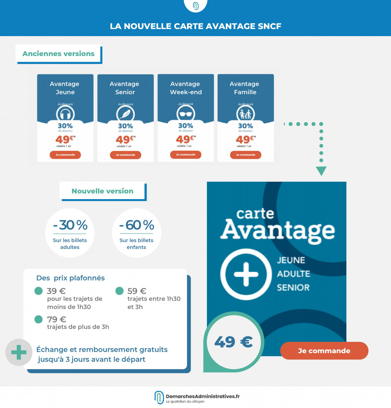SNCF : une carte Avantage simplifiée