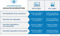 Dates de réception avis d'imposition2018