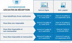 Dates de réception avis d'imposition 2018