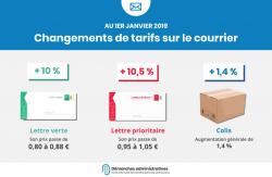 Colis et timbres : tarifs en hausse à compter du 1er janvier 2019