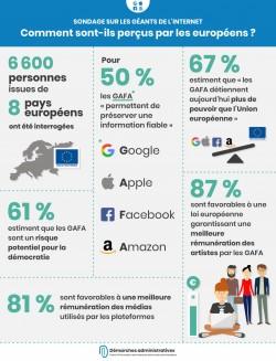 GAFA : le désaveu des Européens envers les géants du web (Google Apple Facebook Amazon)