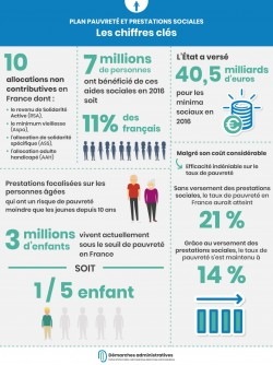 Combien coutent les aides sociales en France et permettent-elles de lutter contre la pauvreté?
